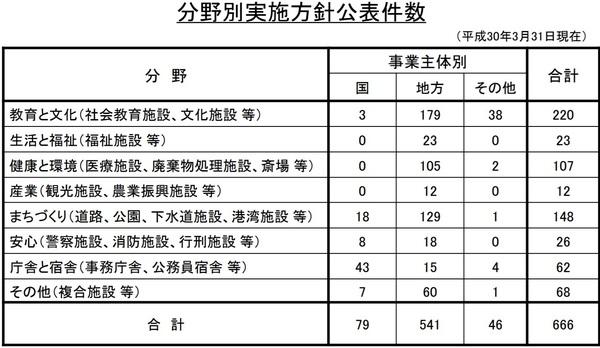 内閣府PFI分野別実施件数.jpg