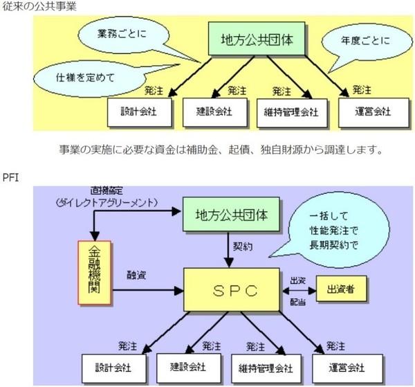 PFIの仕組み.jpg